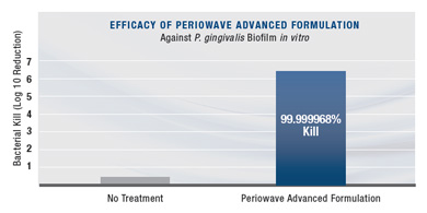 Efficacy of Periowave Advanced Formulation